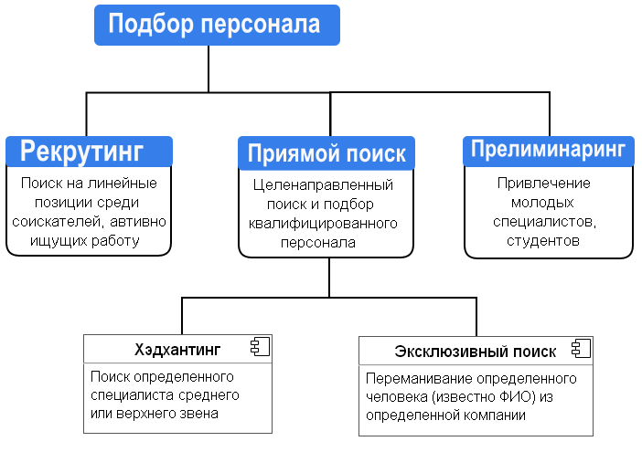 метод-подбора-персонала-схема-1.