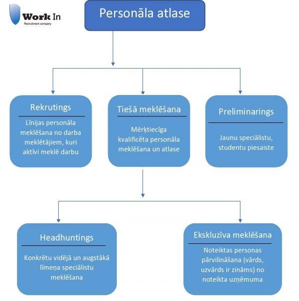 personala-atlases-metode
